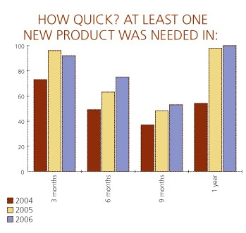 How Quick? At least one new product was needed in: