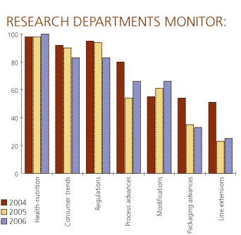 Research departments monitor: