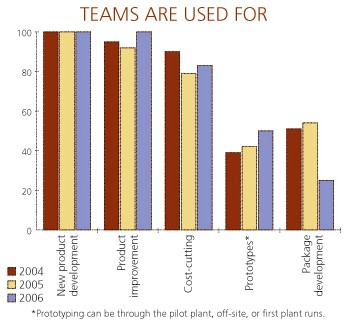 Teams are used for