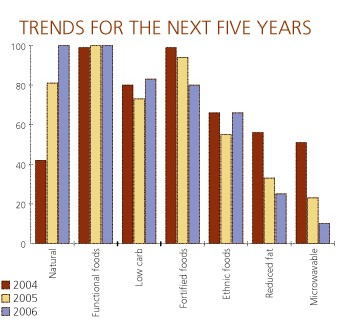 Trends for the next five years