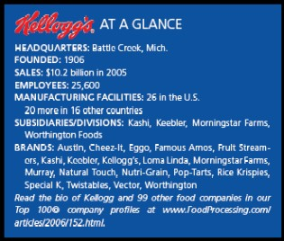 Kelloggs at a glance