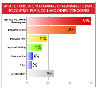 2008 Manufacturing Survey Results