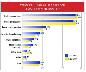 2008 Manufacturing Survey - Automation