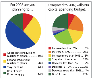 2008 Manufacturing Survey - Plans