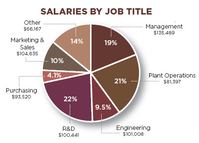 Food Processor Salaries by Job Title
