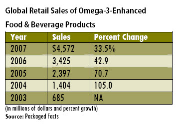 Global Retail Sales of Omega-3's