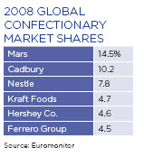 confectionary market shares