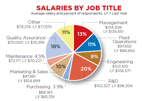 food industry salaries by job title