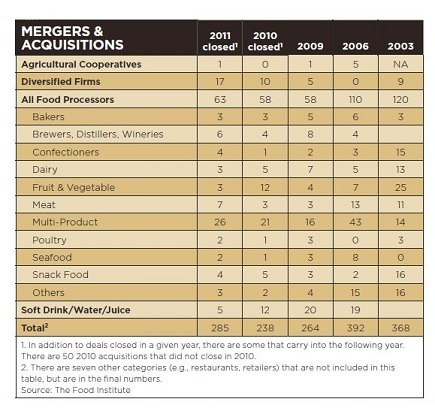Food and Beverage Industry Merger Activity in 2011