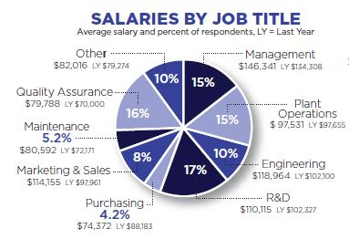 Salaries by Job Title