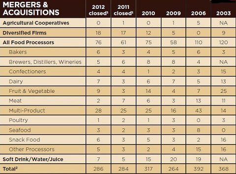 2012 mergers and acquisitions