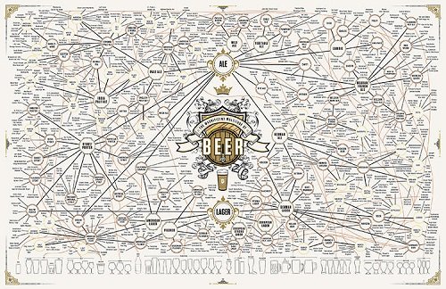 The Ultimate Beer Chart