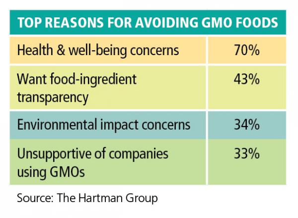 What Do Consumers Think of GMOs?