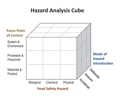 Color Coding As A Preventive Control In Food Processing