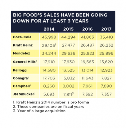 Top 100 Food and Beverage Companies for 2018: A Return to